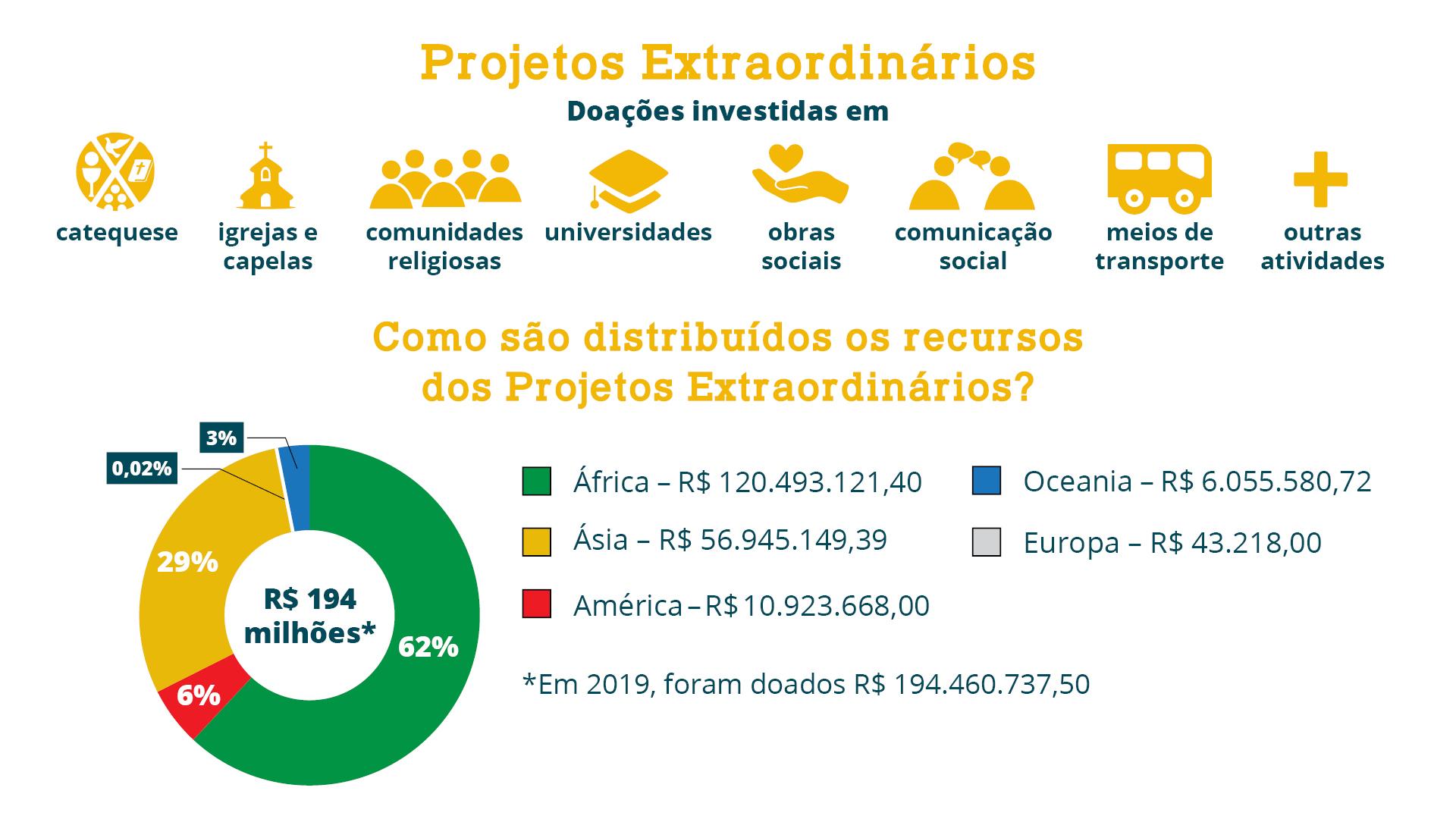 Projetos-B